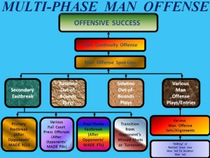 MULTI PHASE MAN OFF FLOWCHART